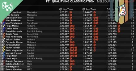 Qualificação da F1 com mais adrenalina