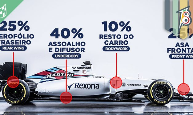 Fórmula 1 em 2017: conheça os novos carros e pilotos!